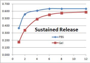 Broda Logan HPLC Release Profile 3