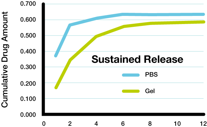 Sustained-release